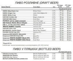 VIDRO Craft Beer & Kitchen - новое место с крафтовым пивом в Киеве