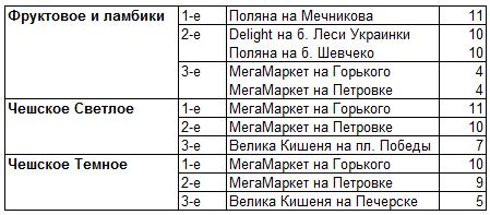 Лучшие пивные магазины Киева