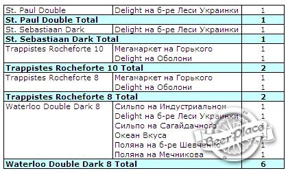 Выбираем темное бельгийское пиво в магазинах Киева
