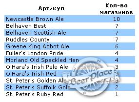 Английское ирландское и шотландское пиво в магазинах Киева