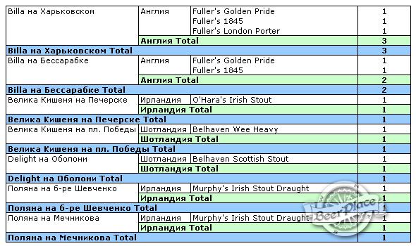 Выбираем темное британское пиво в магазинах Киева