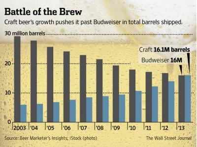 Американское крафтовое пиво догоняет Budweiser