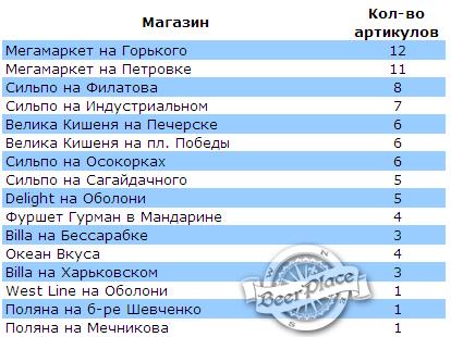 Количество сортов темного немецкого пива в магазинах Киева
