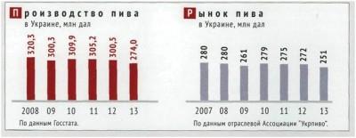 Производство пива в Украине продолжает падать