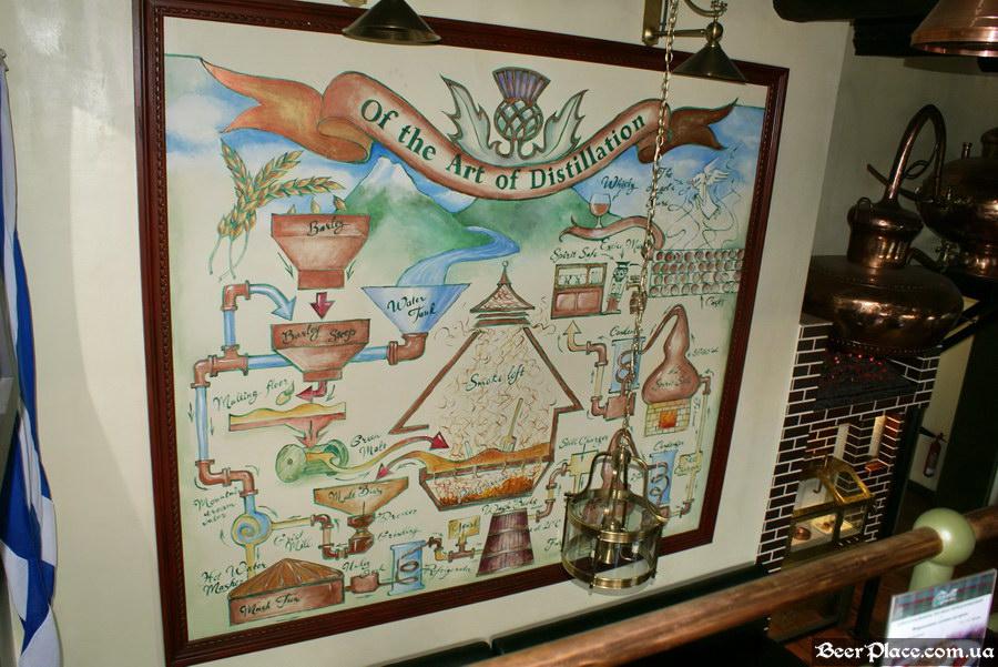 Паб виски-клуб Корвин | Corvin. Фото. Схема приготовления виски