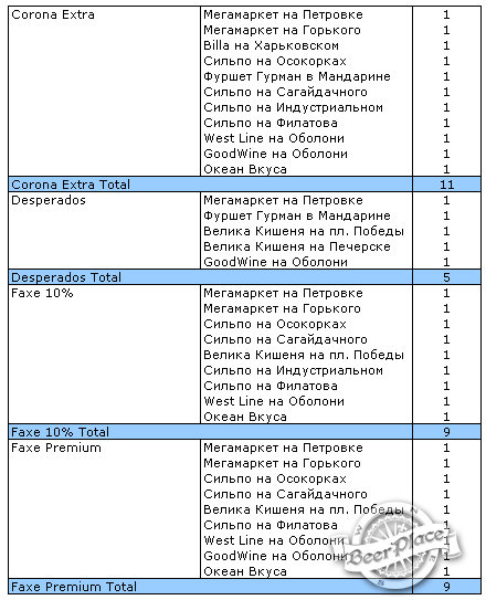 Краш-тест магазинов Киева