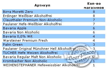 Безалкогольное пиво в магазинах Киева