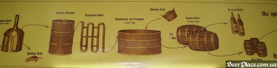 Как варят пиво на заводе Полтавпиво. Фото. Схема приготовления пива