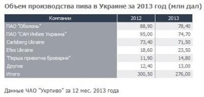 Украинские пивоварни сократили производство пива на 8%